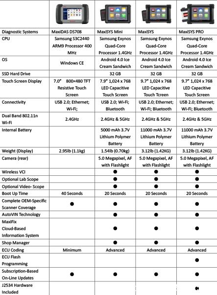 maxidas-ds708-vs-maxisys-pro-comparison-1