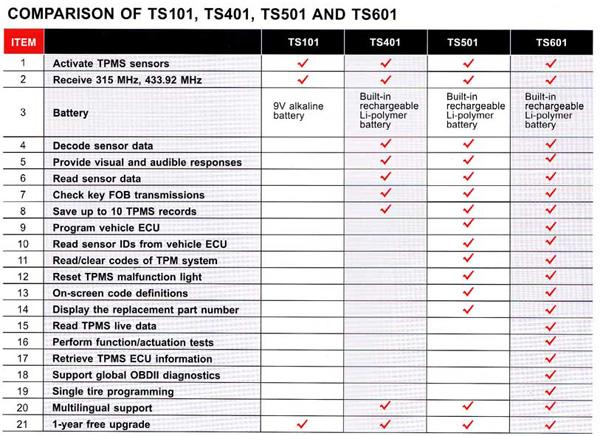 autel-maxitpms-ts501-vs-ts601