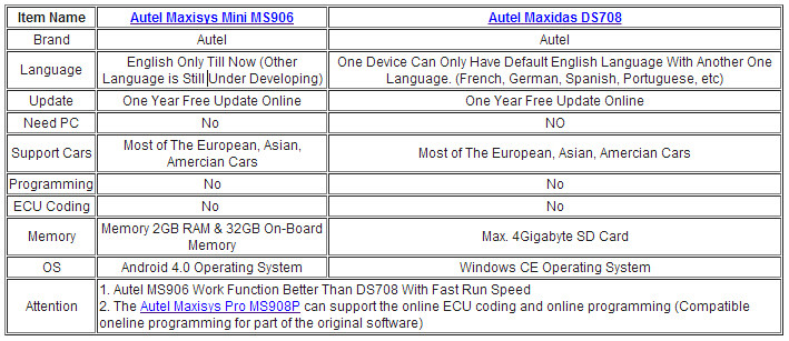 difference-between-ds708-and-mini-ms906